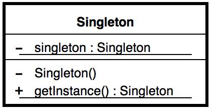 Diagrama de Classe: Implementação de um Singleton